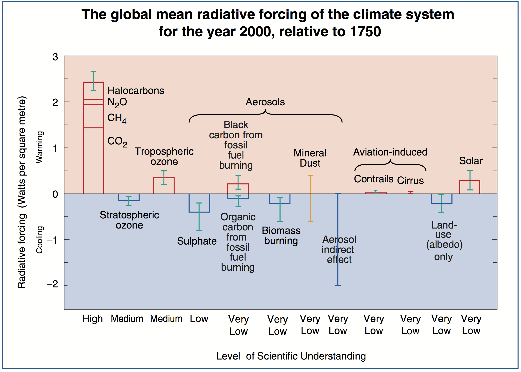 The Evolution Of Radiative Forcing Bar Charts Realclimate Swith For Diagram October 2013