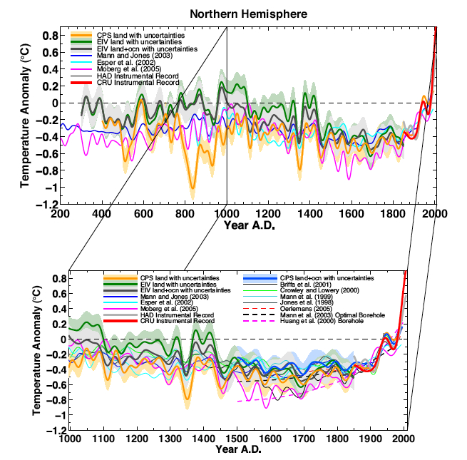 The Hockey Stick combined with other temperature proxies and reconstructions that are not based on tree rings.
