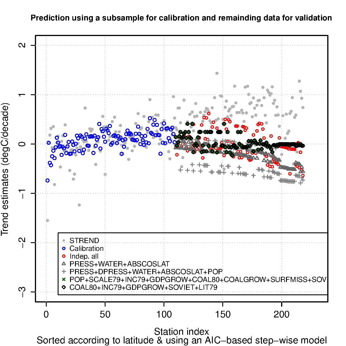 Results of regression analyses with different models using data from stations within the latitude range 75.5° S to 35.2°N to calibrate the model and stations in the latitude range 35.3° to 80.0° N and corresponding depending variables for prediction and evaluation. The unit along the y-axis is °C decade–1