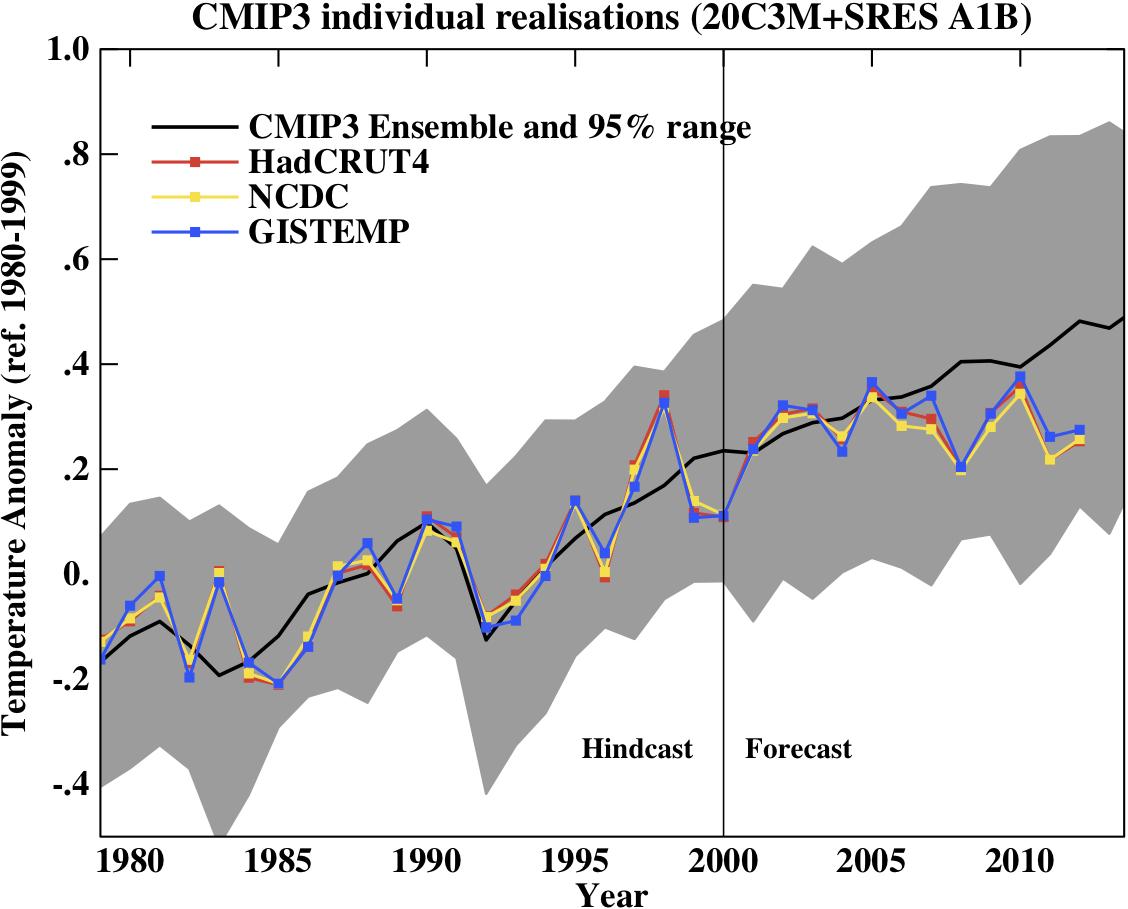 RealClimate model/observation comparison 2012