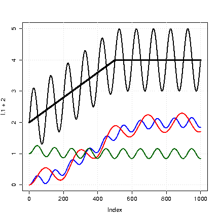 My reconstruction of combined high-frequency + trend response