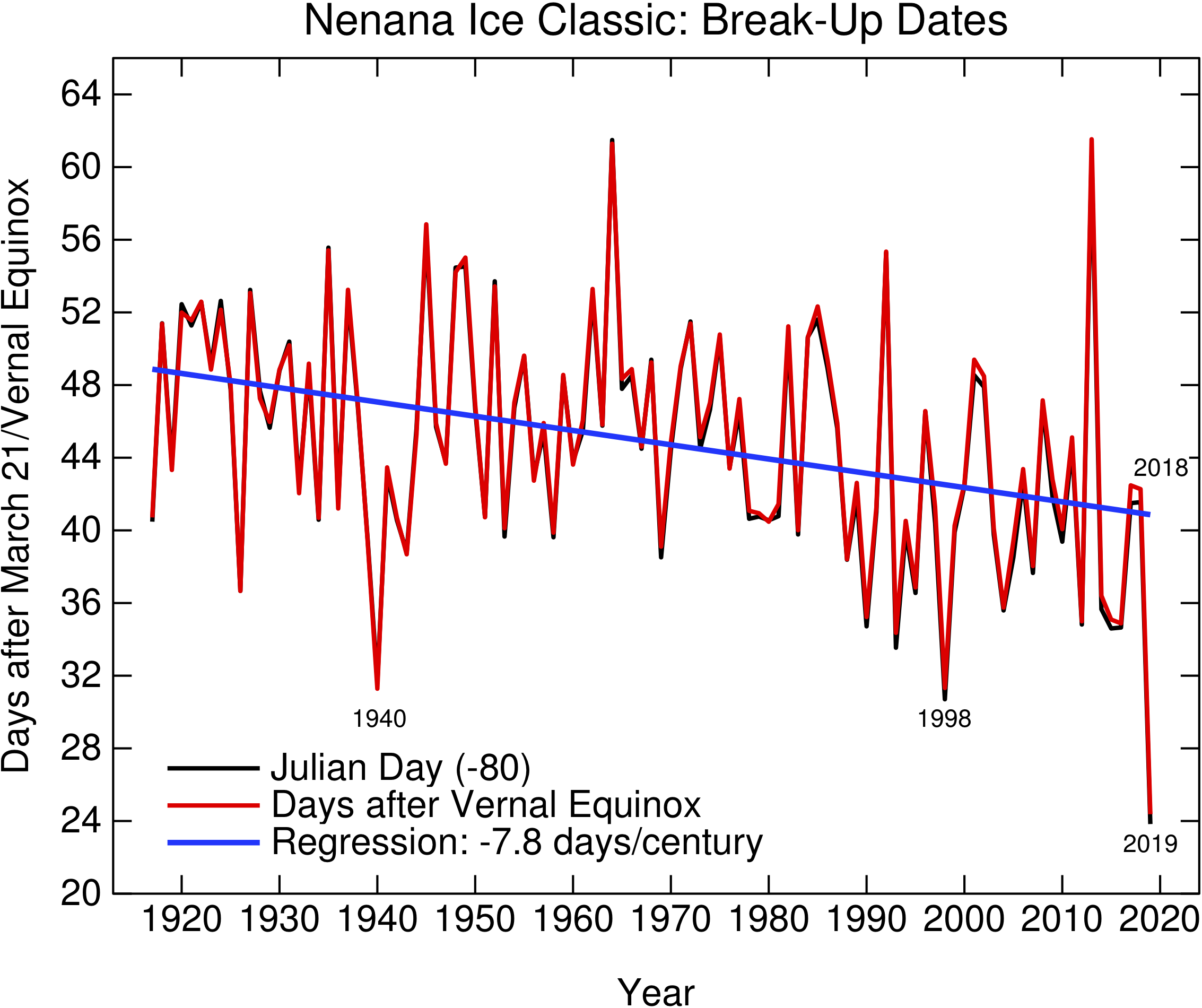 Did Global Warming Have Something To >> Realclimate