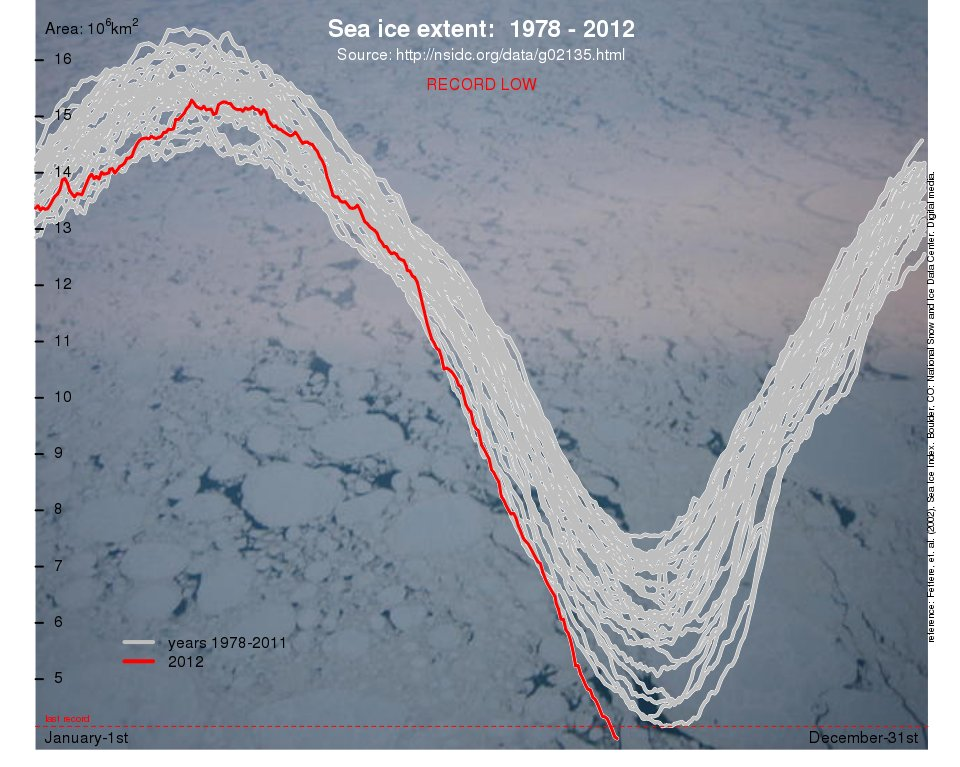 Arctic Sea Ice