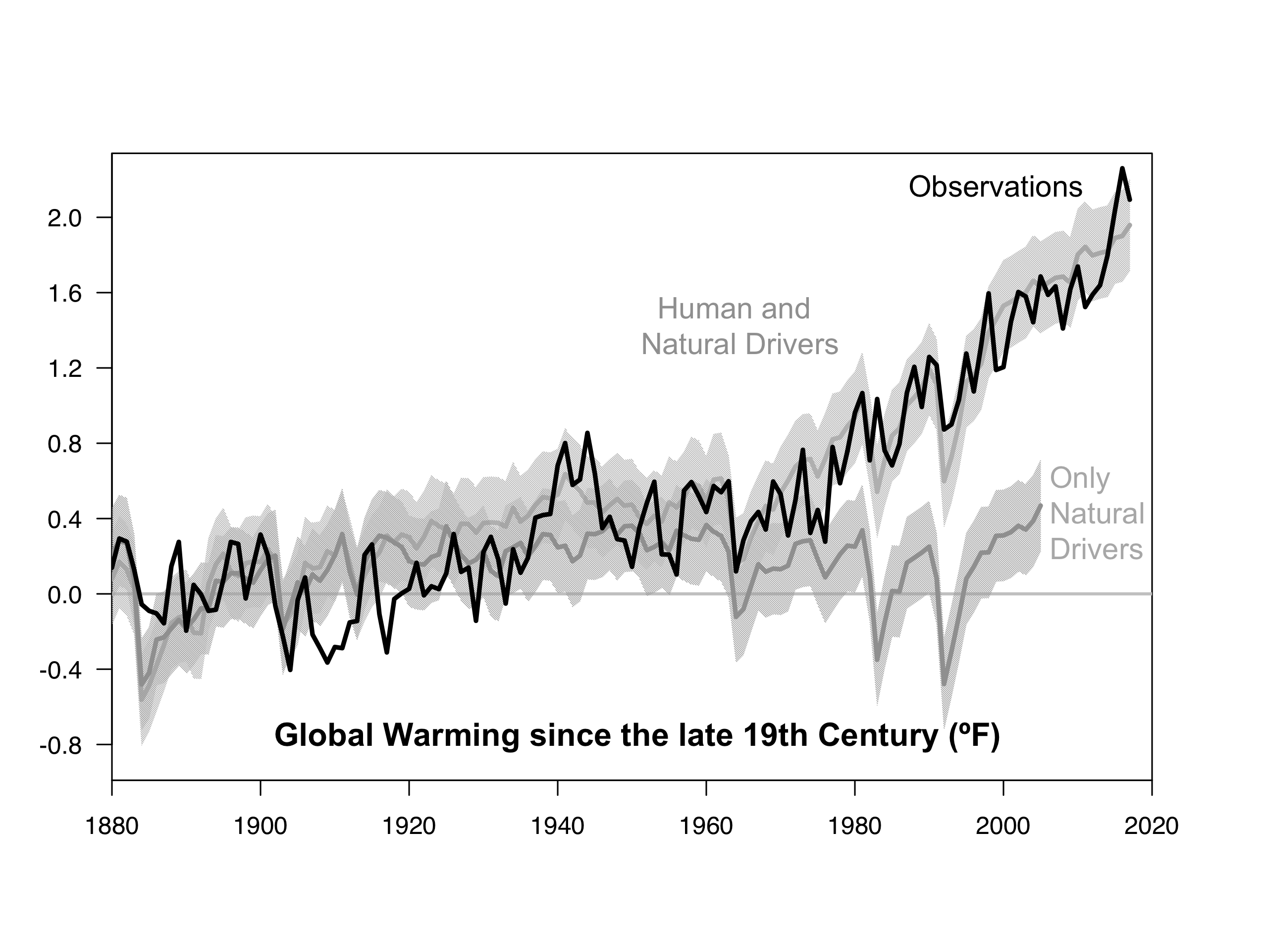 Unsettling Trend Thousands With Special >> Cracking The Climate Change Case Realclimate