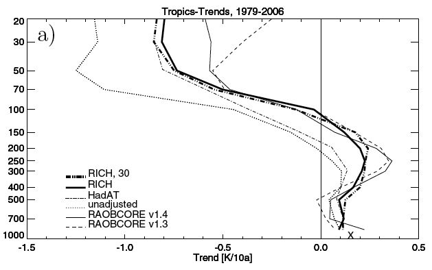 Haimberger et al tropical trends
