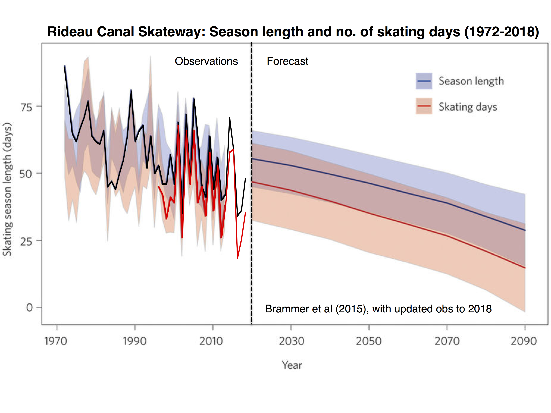 Rideau Canal Skateway. Brammer et al (updated)