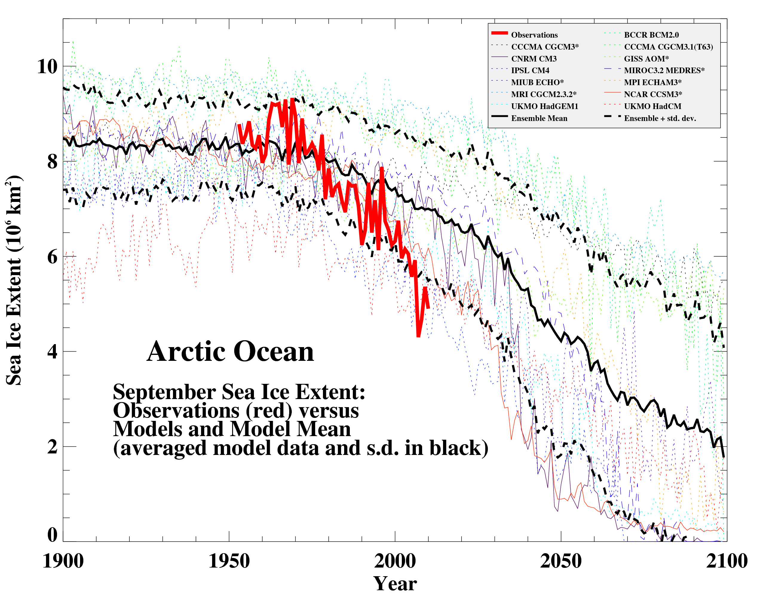 Observed Arctic sea ice extent since 1953 compared to IPCC AR4 models for 1900-2100