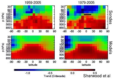 Sherwood et al zonal mean trends