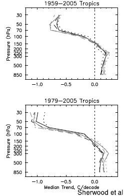 Sherwood et al tropical trends