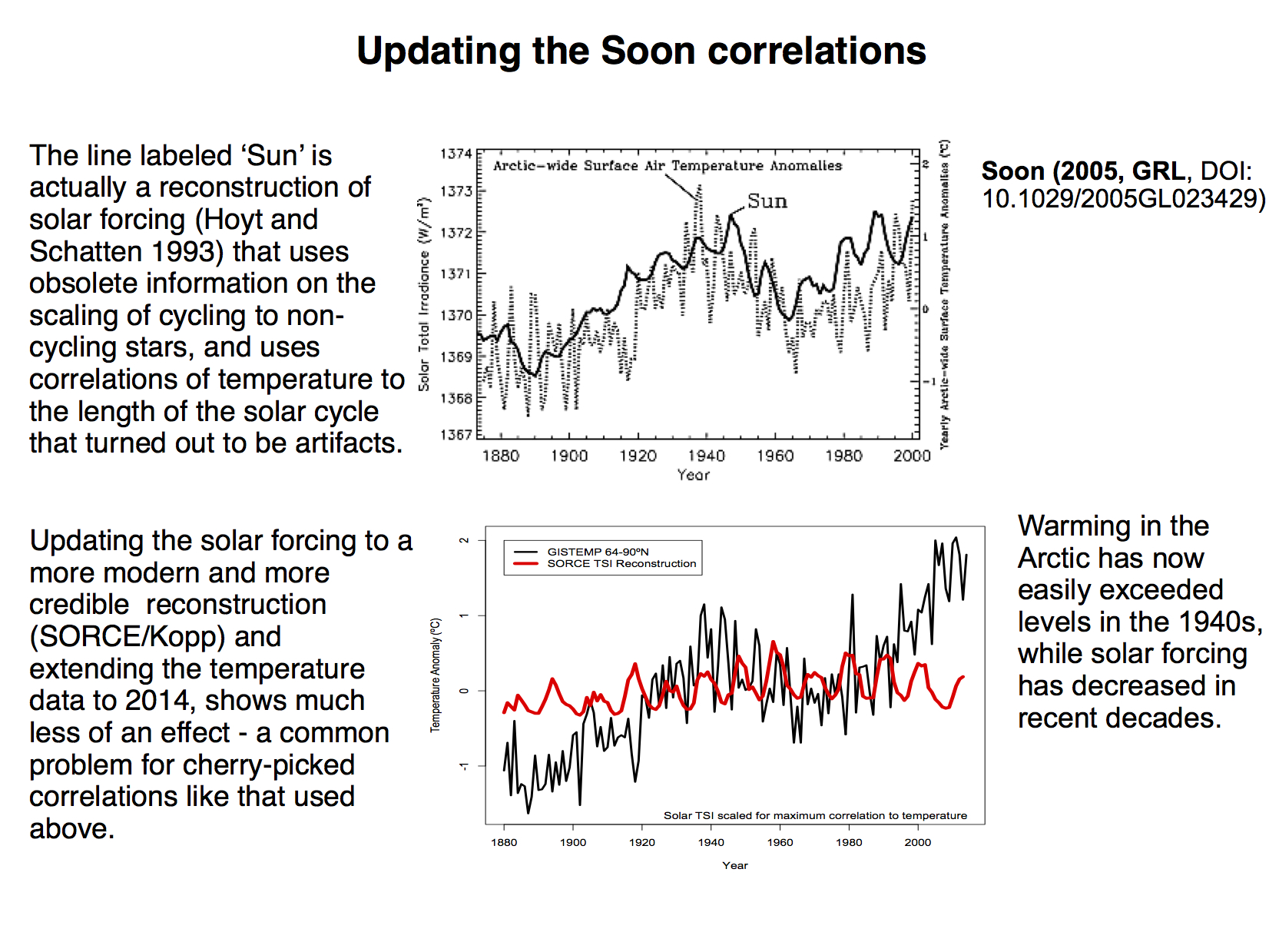 The Soon fallacy    RealClimate
