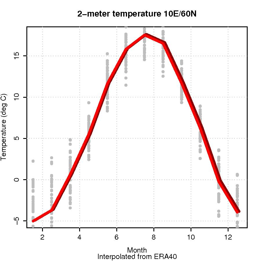 Fig. 1: Temperature variation at 10E/60N from ERA40