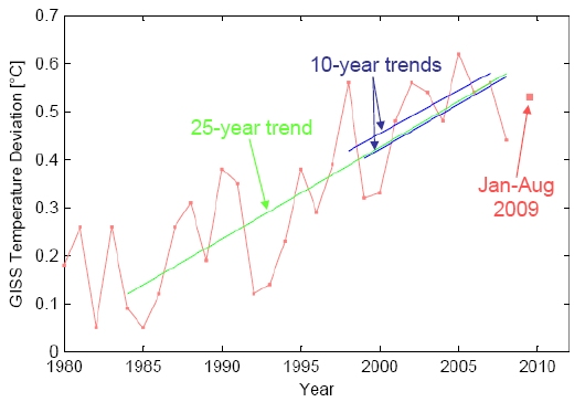 GISS temperature trends