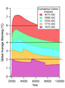 NRC Cumulative Carbon effect on Climate
