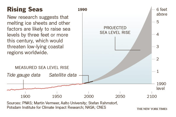 http://www.realclimate.org/wp-content/uploads/NYT-sealevel.jpg