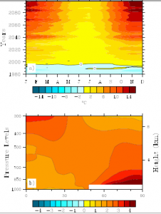 Temperature Anomaly as a function of feedback parameter
