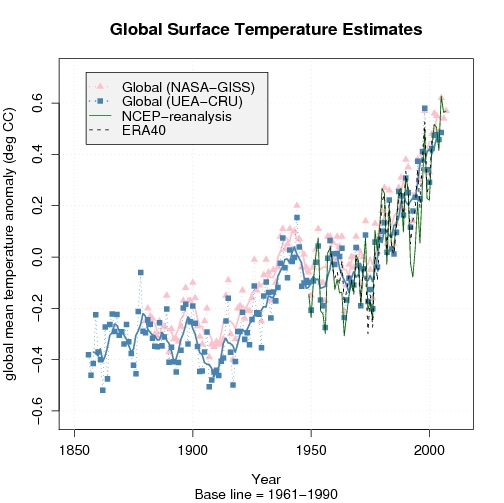 Global mean temperature estimates: CRU, NASA-GISS data and the NCEP and ERA40 re-analyses