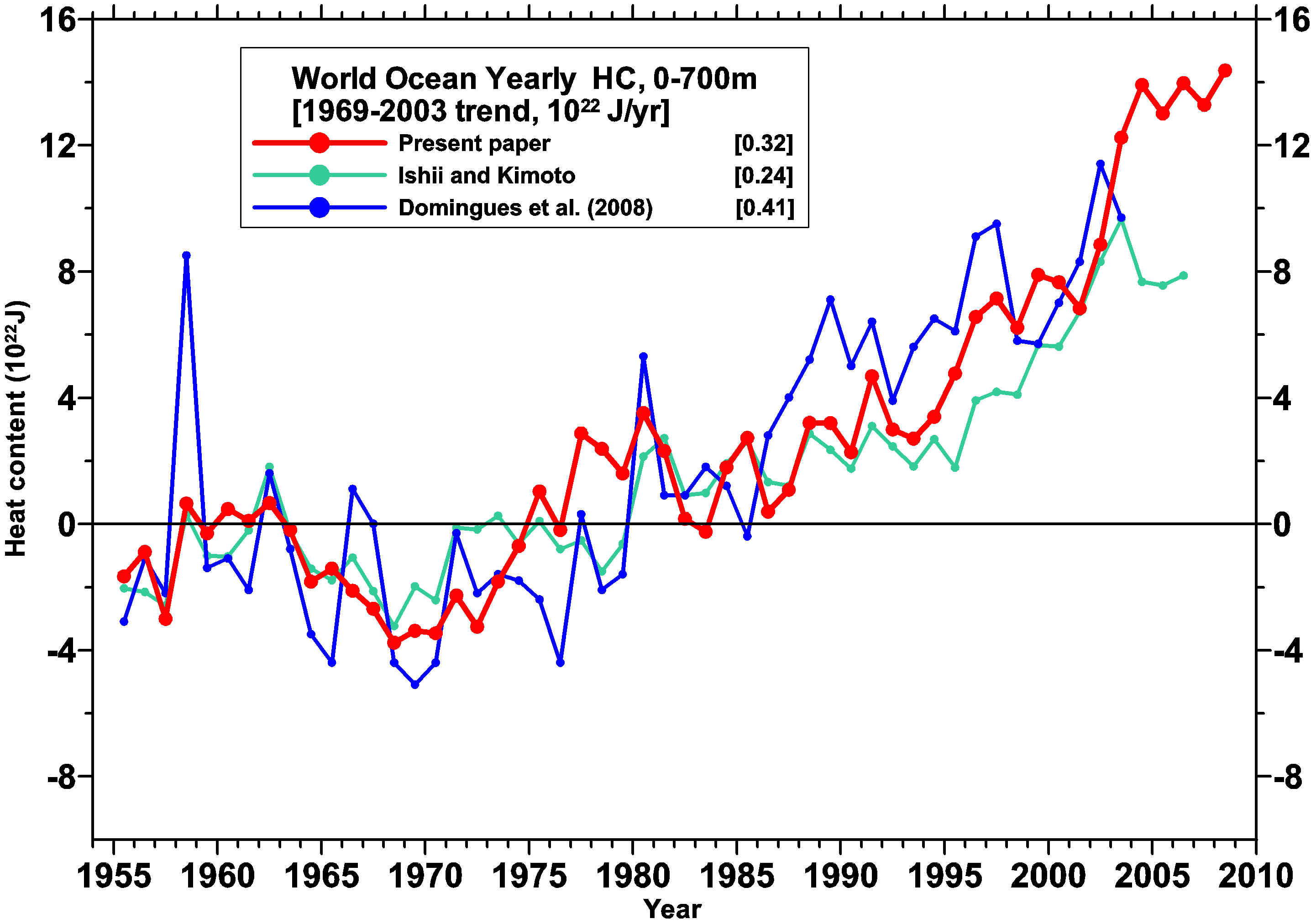 Levitus et al comparison of Ocean heat content data