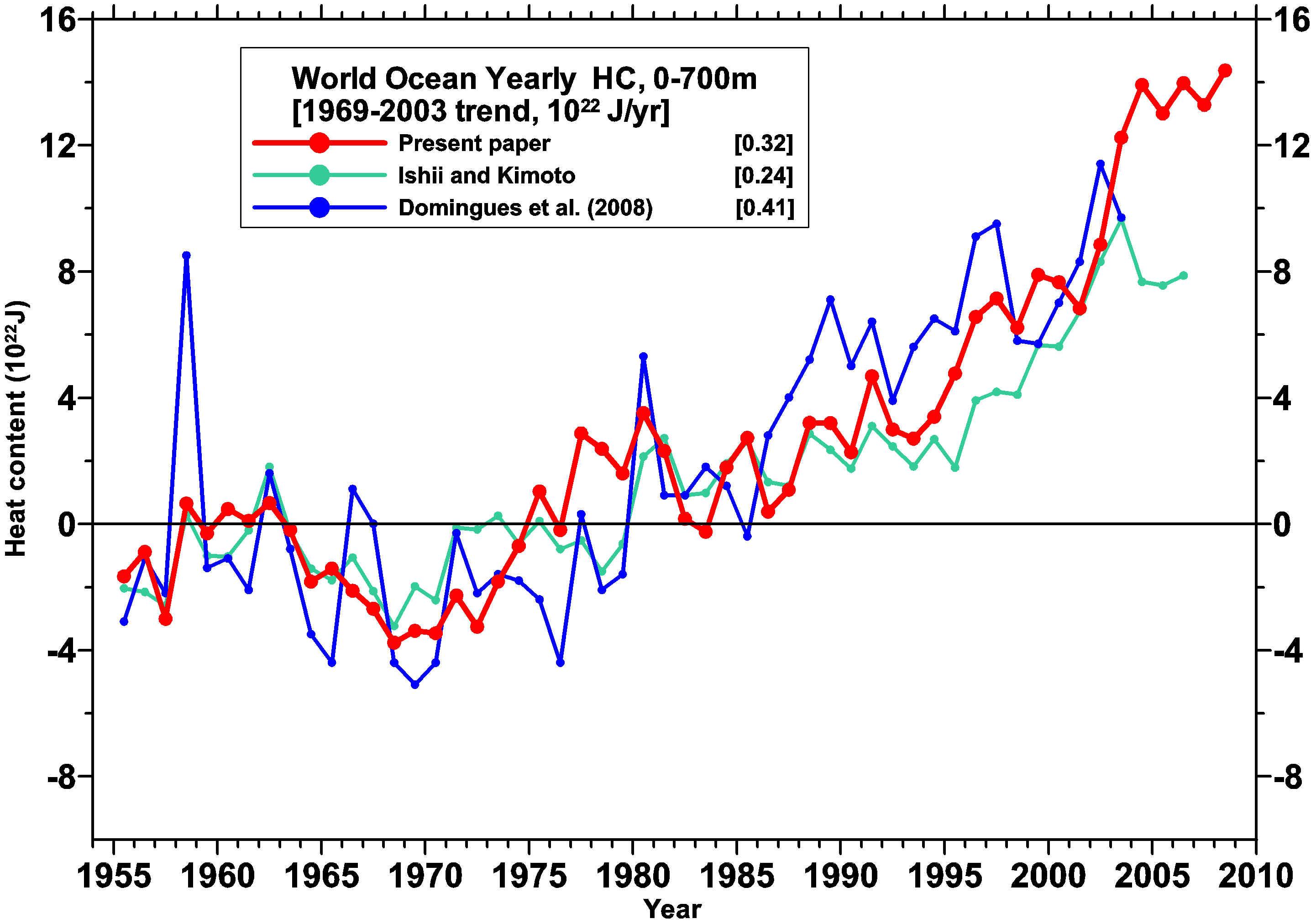 Levitus et al comparison of Ocean heat content data