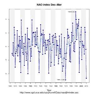 NAO-index for December-March